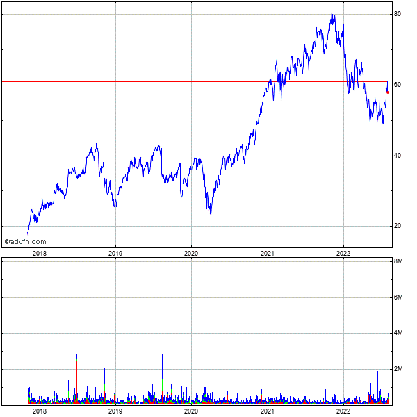 Altera (mm) 5 Year Historical Stock Chart May 2008 to May 2013
