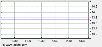 Amag Pharmaceuticals Intraday Stock Chart