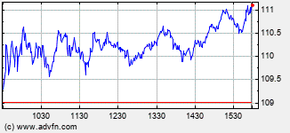 Applied Materials Intraday Stock Chart