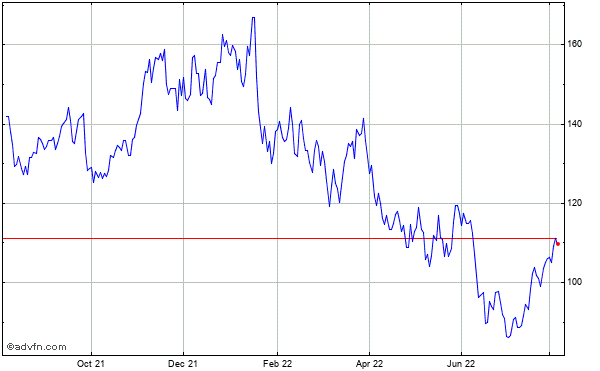 Applied Materials (mm) Historical Stock Chart November 2013 to November 2014