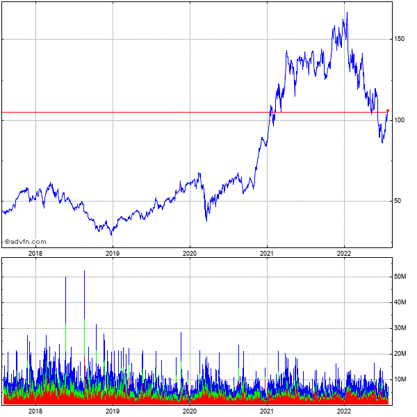 Applied Materials (mm) 5 Year Historical Stock Chart November 2009 to November 2014