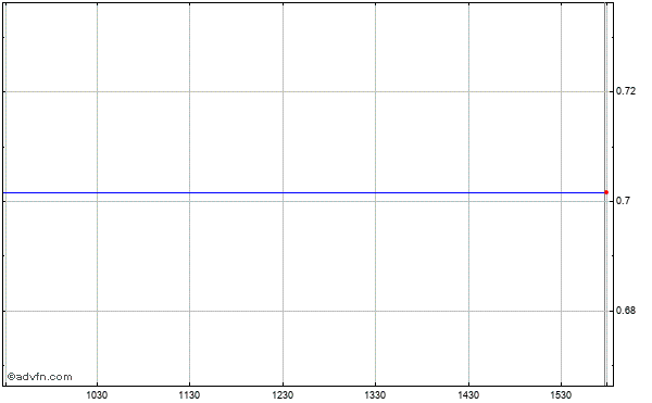 American Claims Evaluation (mm) Intraday Stock Chart Thursday, 23 May 2013