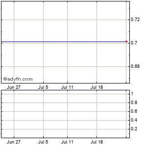 American Claims Evaluation (mm) Monthly Stock Chart October 2015 to November 2015