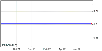American Claims Evaluation (mm) Historical Stock Chart May 2012 to May 2013