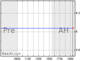 Intraday Amicas chart