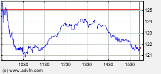 Amedisys Intraday Stock Chart