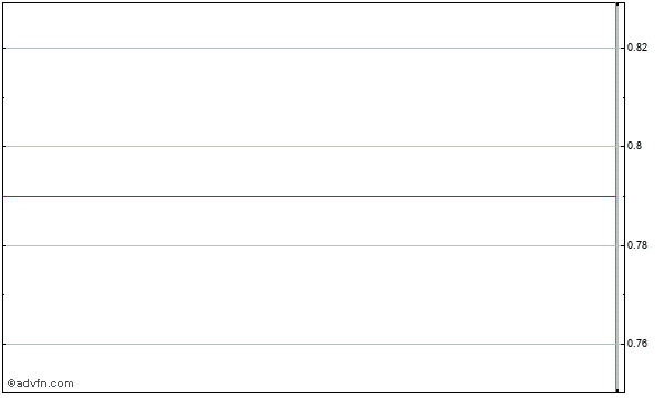 Amcore Financial (mm) Intraday Stock Chart Saturday, 28 November 2015