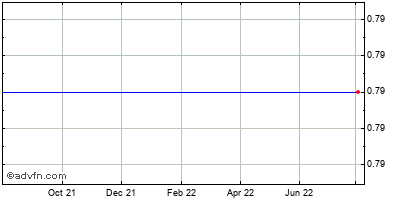 Amcore Financial (mm) Historical Stock Chart November 2014 to November 2015