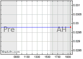Intraday American Mold Guard CL B Wrt (MM) chart