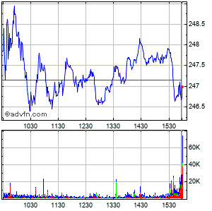 Amgen Inc. (mm) Intraday Stock Chart Friday, 24 May 2013