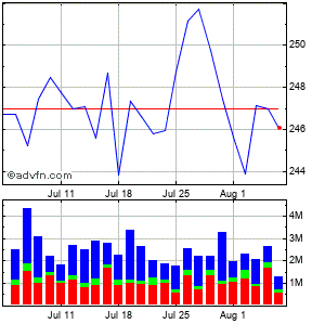 Amgen Inc. (mm) Monthly Stock Chart April 2013 to May 2013