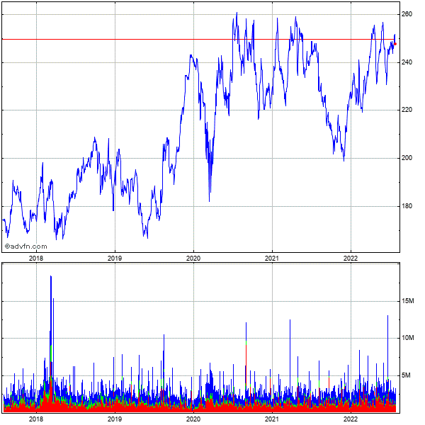 Amgen Inc. (mm) 5 Year Historical Stock Chart May 2008 to May 2013