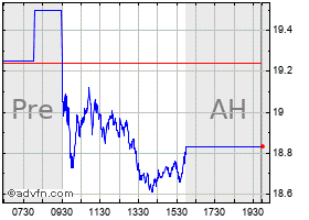 Intraday Amkor chart