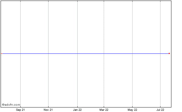 Amylin Pharmaceuticals (mm) Historical Stock Chart April 2014 to April 2015