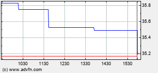 American National Bankshares Intraday Stock Chart