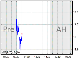 Intraday Ampal chart