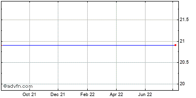 American River Bankshares (mm) Historical Stock Chart May 2012 to May 2013