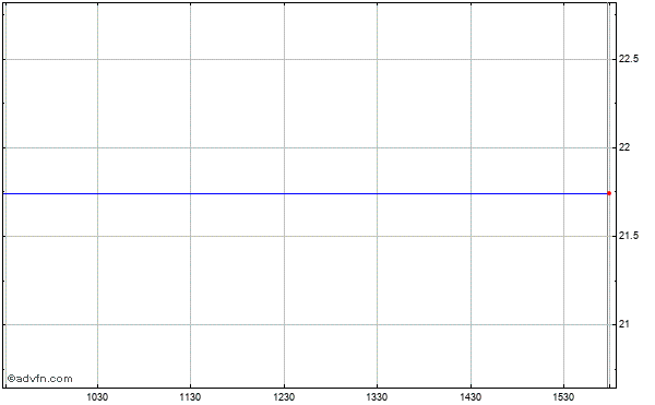 Albany Molecular Research (mm) Intraday Stock Chart Thursday, 23 May 2013