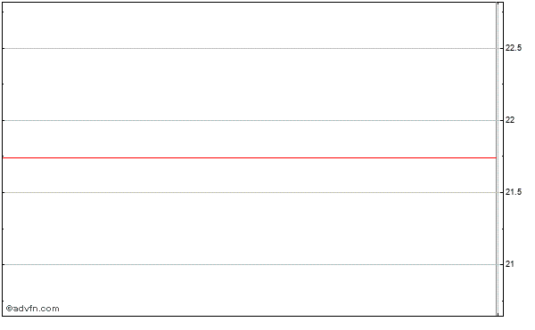 Albany Molecular Research (mm) Intraday Stock Chart Monday, 24 November 2014