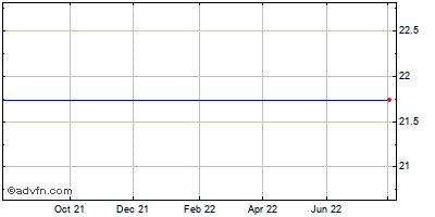 Albany Molecular Research (mm) Historical Stock Chart May 2012 to May 2013