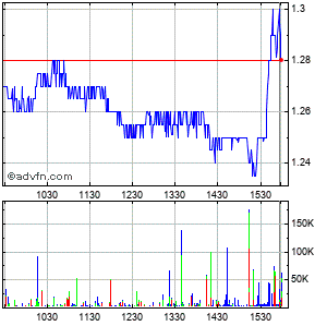 Amarin Plc Ads (mm) Intraday Stock Chart Tuesday, 07 July 2015