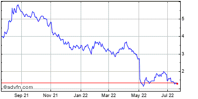 Amarin Plc Ads (mm) Historical Stock Chart October 2013 to October 2014