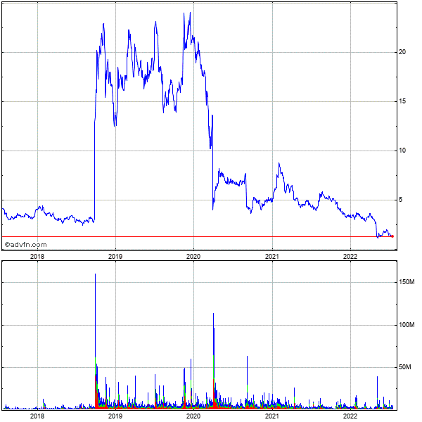 Amarin Plc Ads (mm) 5 Year Historical Stock Chart July 2010 to July 2015