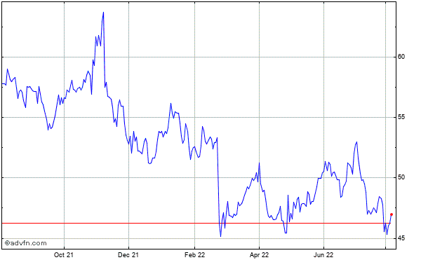 Amerisafe (mm) Historical Stock Chart May 2012 to May 2013