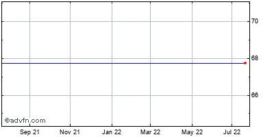 Amsurg (mm) Historical Stock Chart September 2014 to September 2015