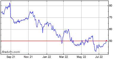 American Woodmark (mm) Historical Stock Chart November 2014 to November 2015