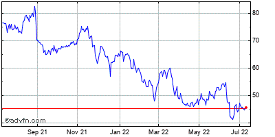 American Woodmark (mm) Historical Stock Chart July 2014 to July 2015