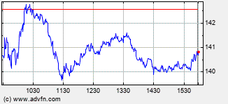 Amazon.Com Intraday Stock Chart