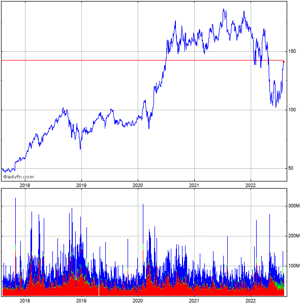 Amazon.com (mm) 5 Year Historical Stock Chart September 2009 to September 2014