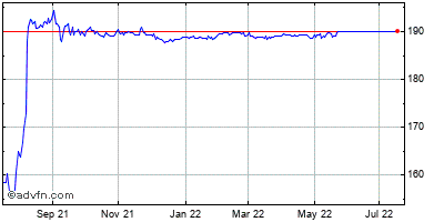 American National Insurance Company (mm) Historical Stock Chart June 2015 to June 2016