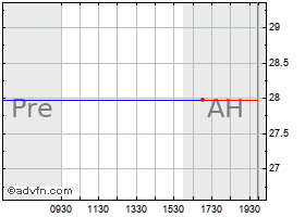 Intraday Anaren, Inc. (MM) chart