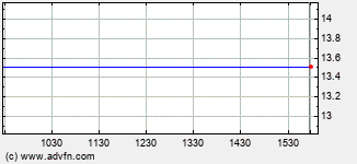 Annapolis Bancorp Intraday Stock Chart