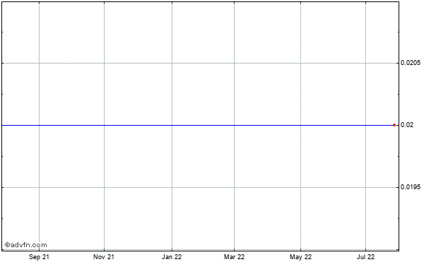 Fresenius Kabi Pharmaceuticals Holding (mm) Historical Stock Chart May 2012 to May 2013