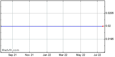Fresenius Kabi Pharmaceuticals Holding (mm) Historical Stock Chart August 2014 to August 2015