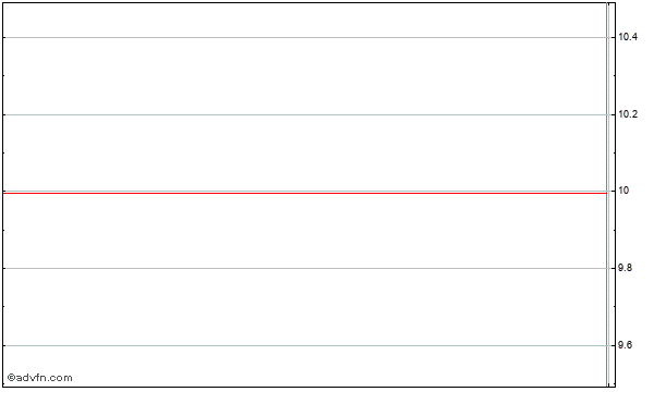 Apollo Grp. (mm) Intraday Stock Chart Wednesday, 22 October 2014