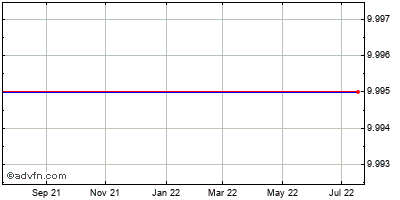Apollo Grp. (mm) Historical Stock Chart October 2013 to October 2014