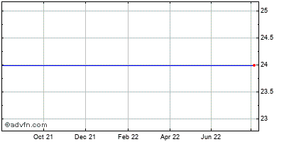 Ariad Pharmaceuticals (mm) Historical Stock Chart October 2013 to October 2014