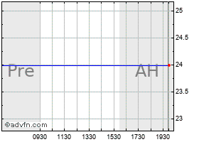 Intraday Ariad chart