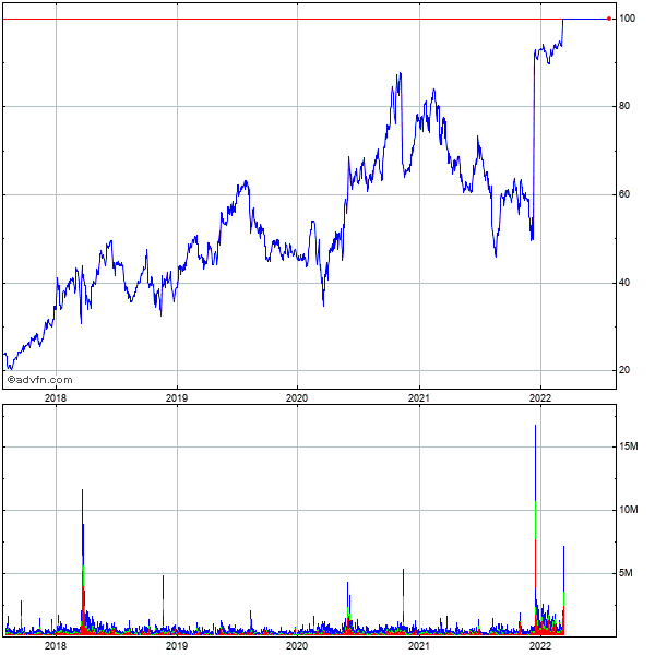 Arena Pharmaceuticals (mm) 5 Year Historical Stock Chart August 2009 to August 2014