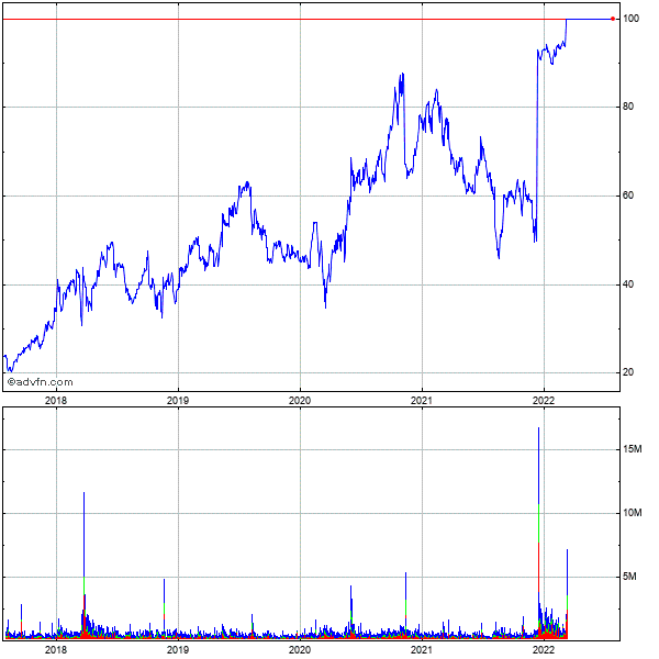 Arena Pharmaceuticals (mm) 5 Year Historical Stock Chart May 2008 to May 2013