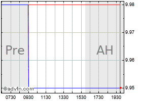 Intraday Artes Medical (MM) chart