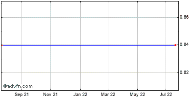 Atlantic Southern Financial Grp. (mm) Historical Stock Chart May 2012 to May 2013