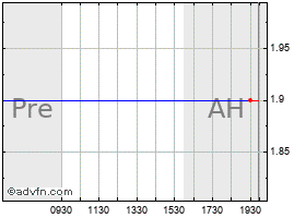 Intraday Ashworth chart