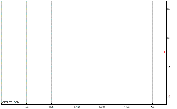 Asm International N.v. - New York Registry Shares (mm) Intraday Stock Chart Thursday, 30 October 2014