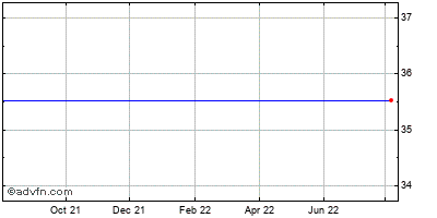 Asm International N.v. - New York Registry Shares (mm) Historical Stock Chart October 2013 to October 2014