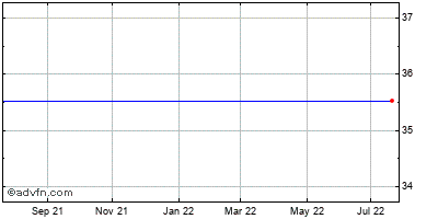 Asm International N.v. - New York Registry Shares (mm) Historical Stock Chart May 2012 to May 2013
